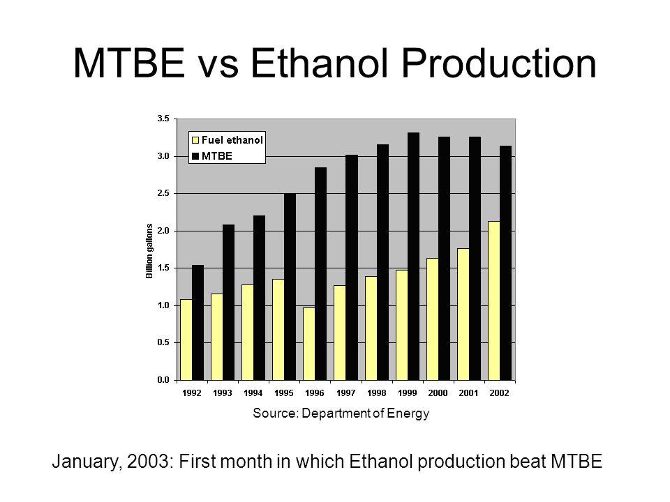 MTBE vs Ethanol Production