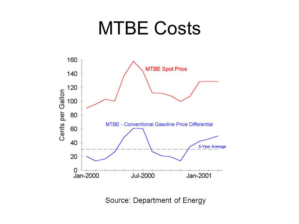 MTBE Costs Source: Department of Energy