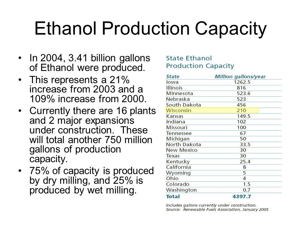 Ethanol Production Capacity