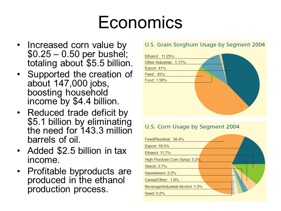 Economics Increased corn value by $0.25 – 0.50 per bushel; totaling about $5.5 billion.