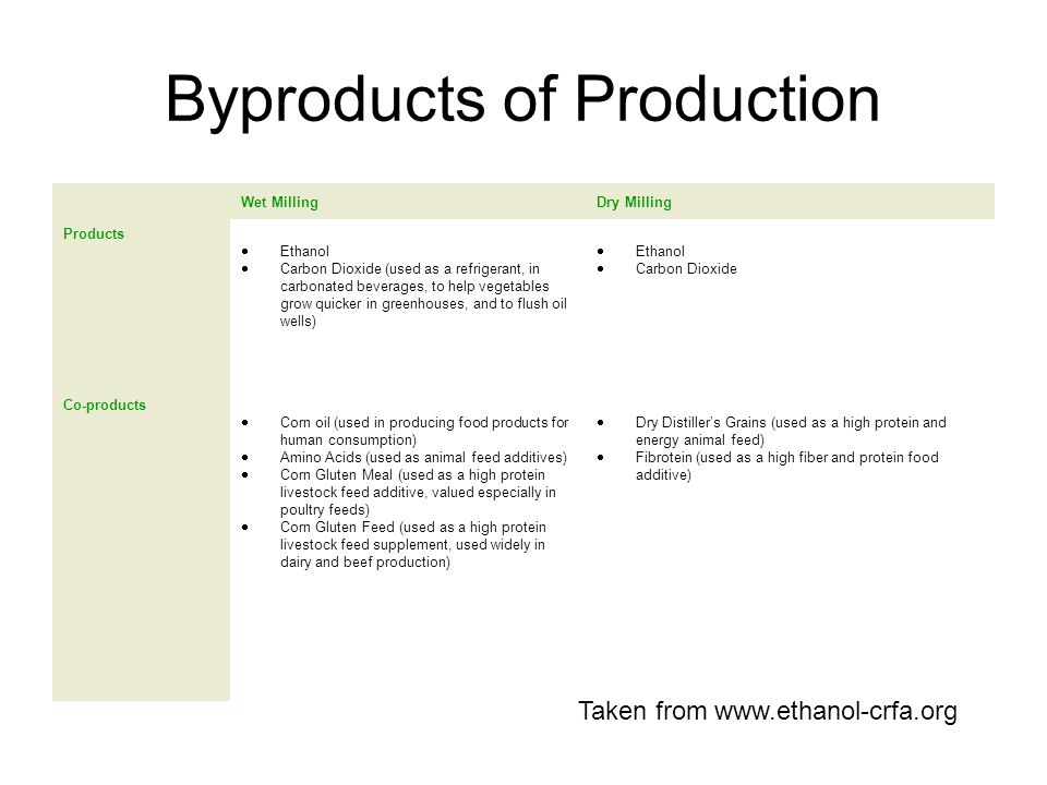 Byproducts of Production