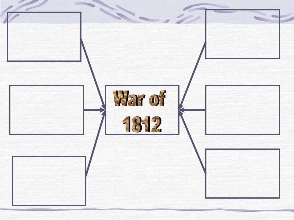 War of 1812. As a class, select the three that are the most important.