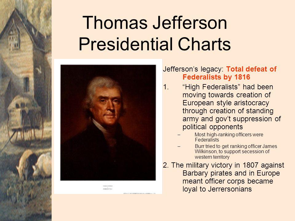 Thomas Jefferson Presidential Charts