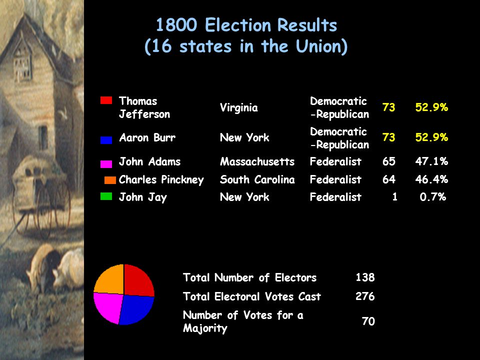 1800 Election Results (16 states in the Union)