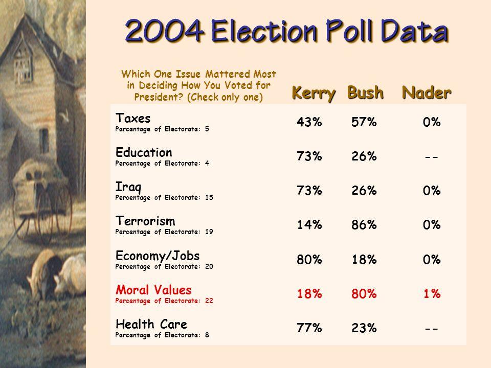 2004 Election Poll Data Kerry Bush Nader