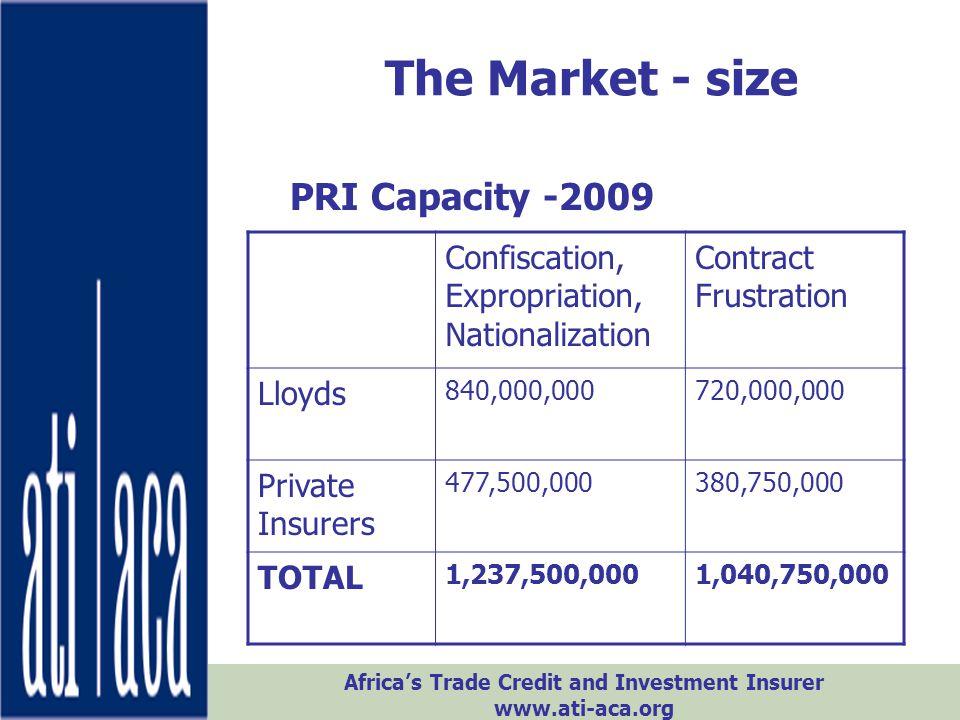 The Market - size PRI Capacity -2009