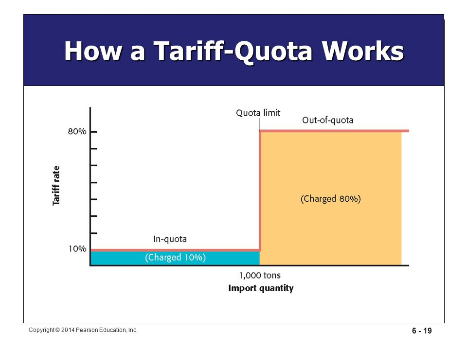 How a Tariff-Quota Works
