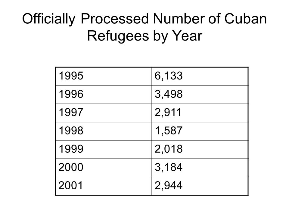 Officially Processed Number of Cuban Refugees by Year