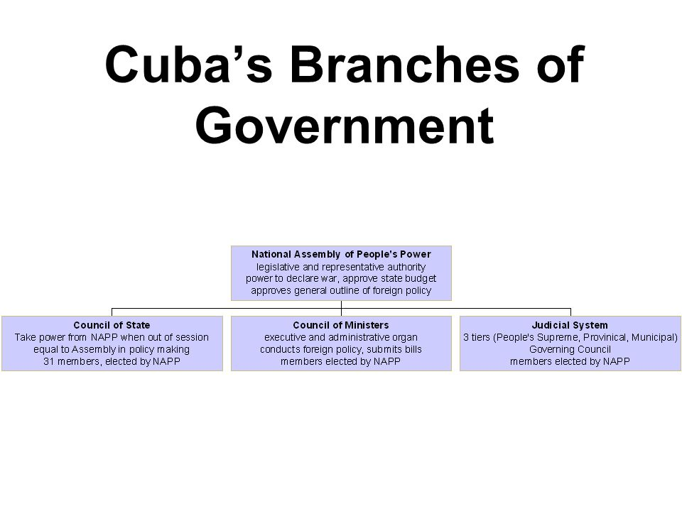 Cuba's Branches of Government