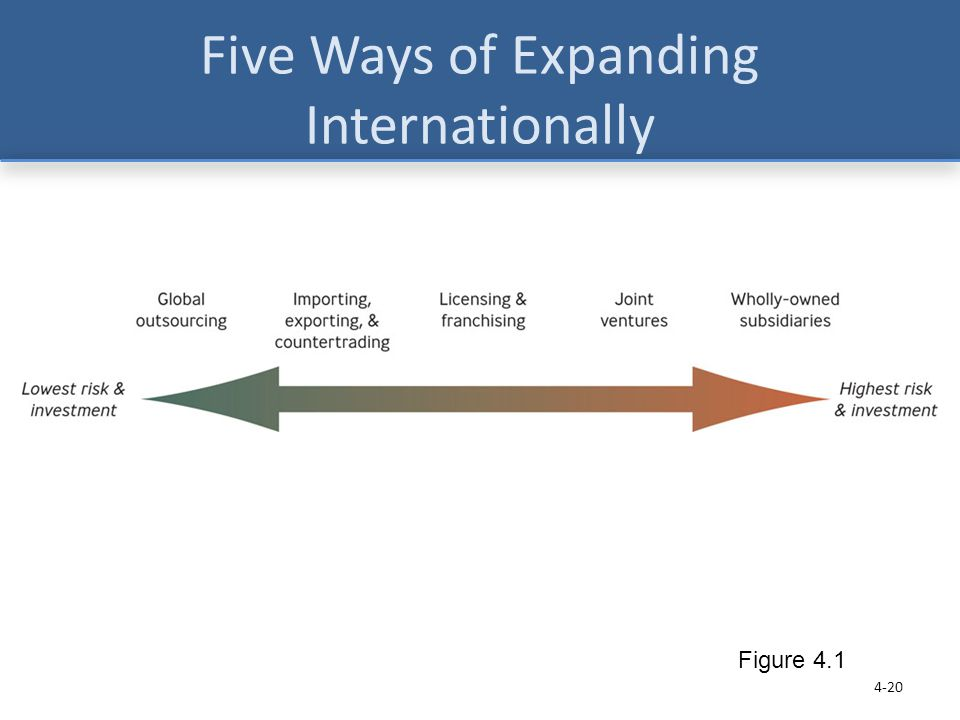 Five Ways of Expanding Internationally