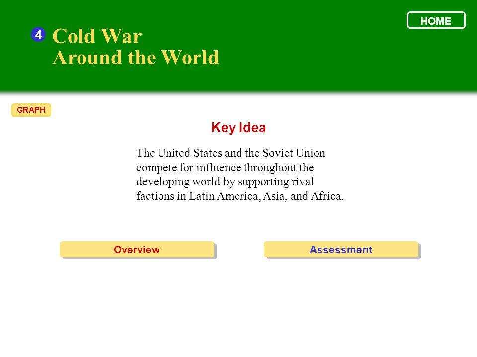 Cold War Around the World Key Idea 4