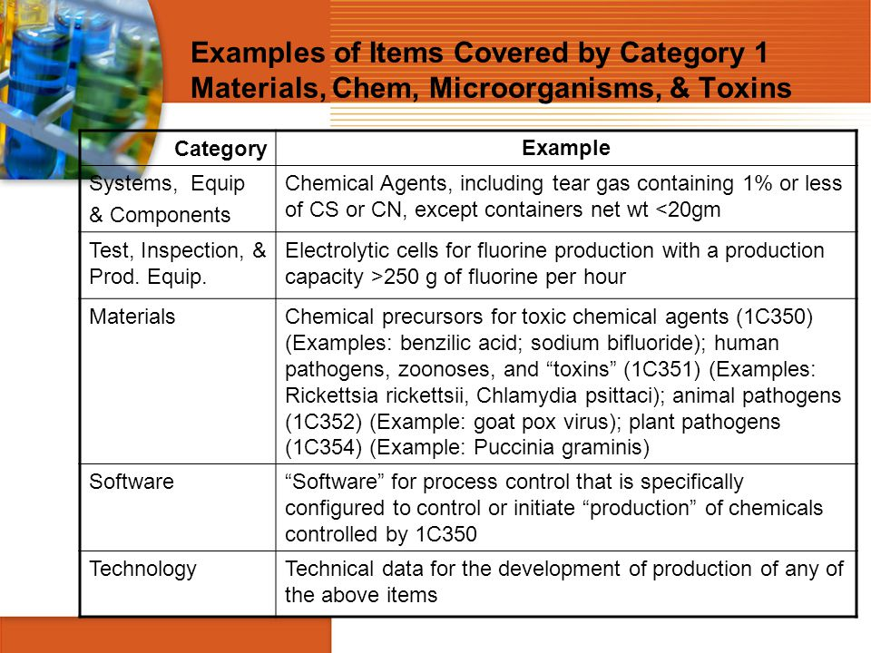 Examples of Items Covered by Category 1 Materials, Chem, Microorganisms, & Toxins