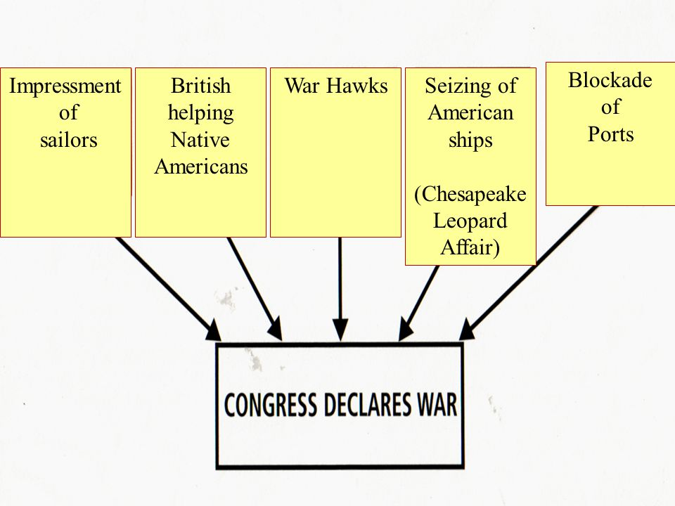 British helping Native Americans War Hawks Seizing of American ships