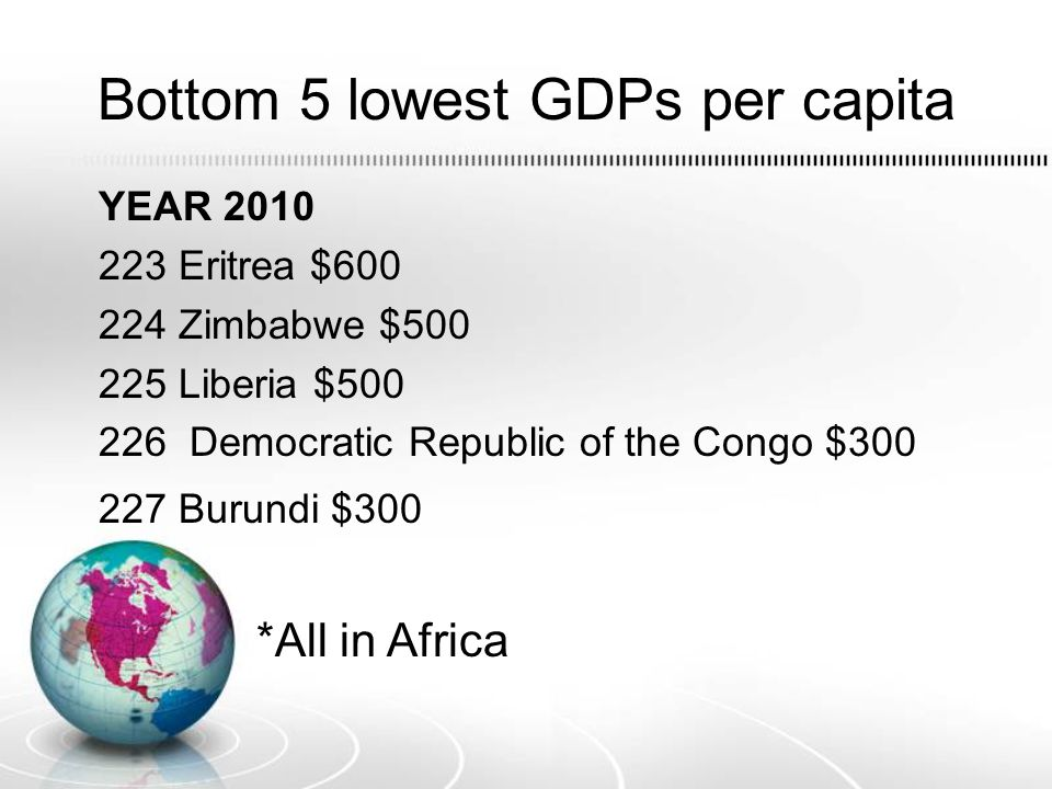 Bottom 5 lowest GDPs per capita