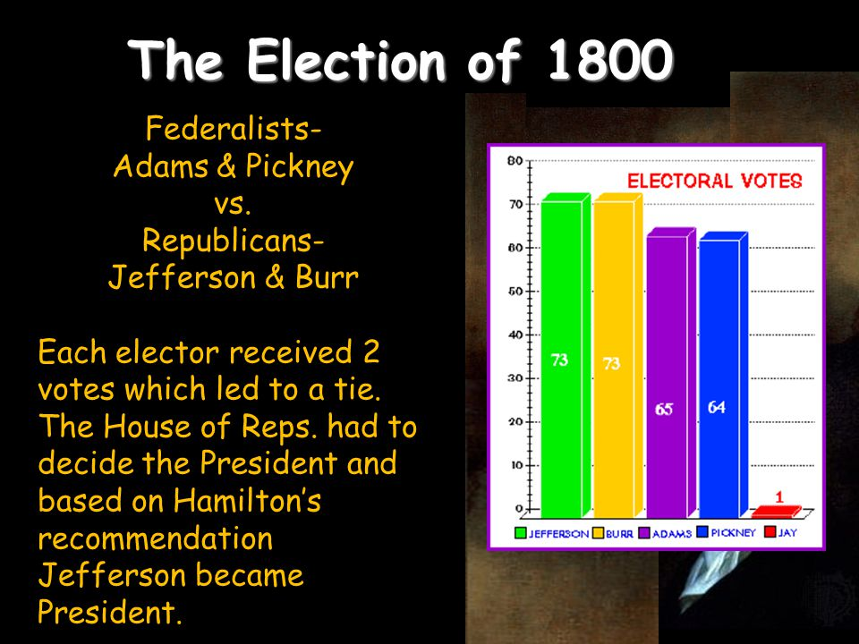 The Election of 1800 Federalists- Adams & Pickney vs. Republicans-