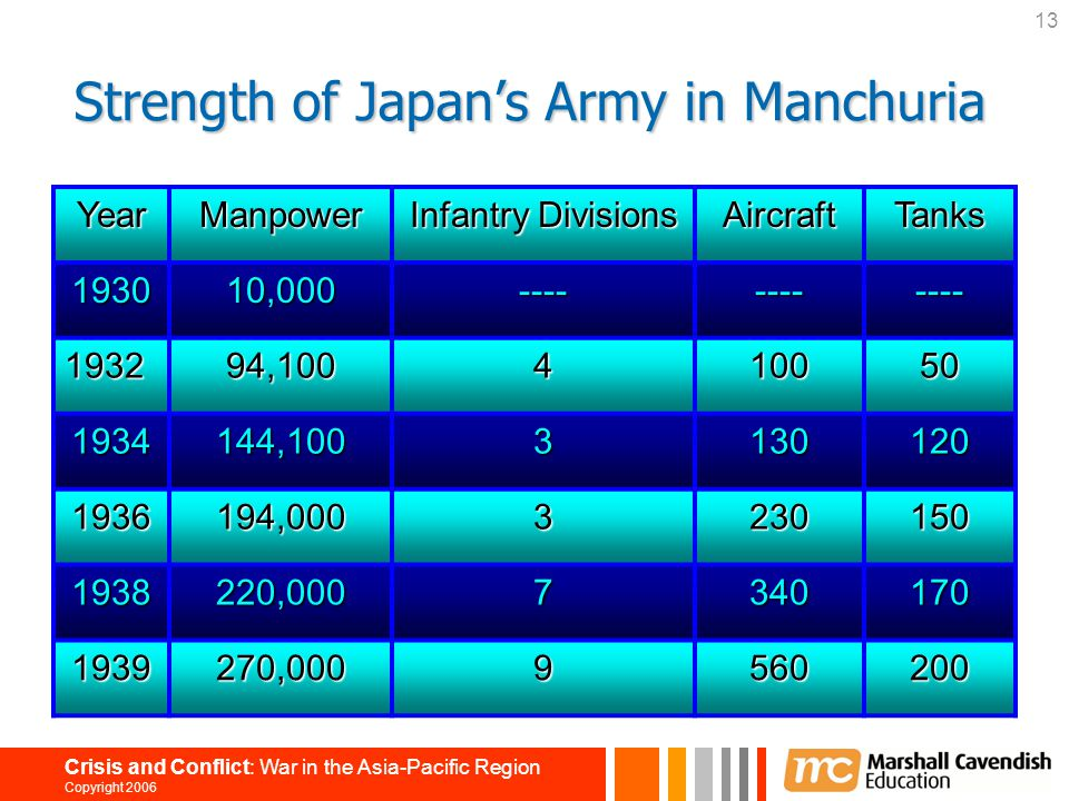 Strength of Japan's Army in Manchuria