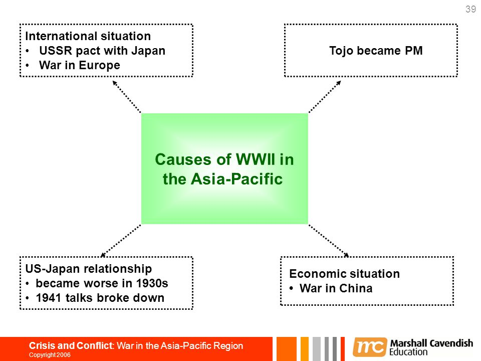 Causes of WWII in the Asia-Pacific