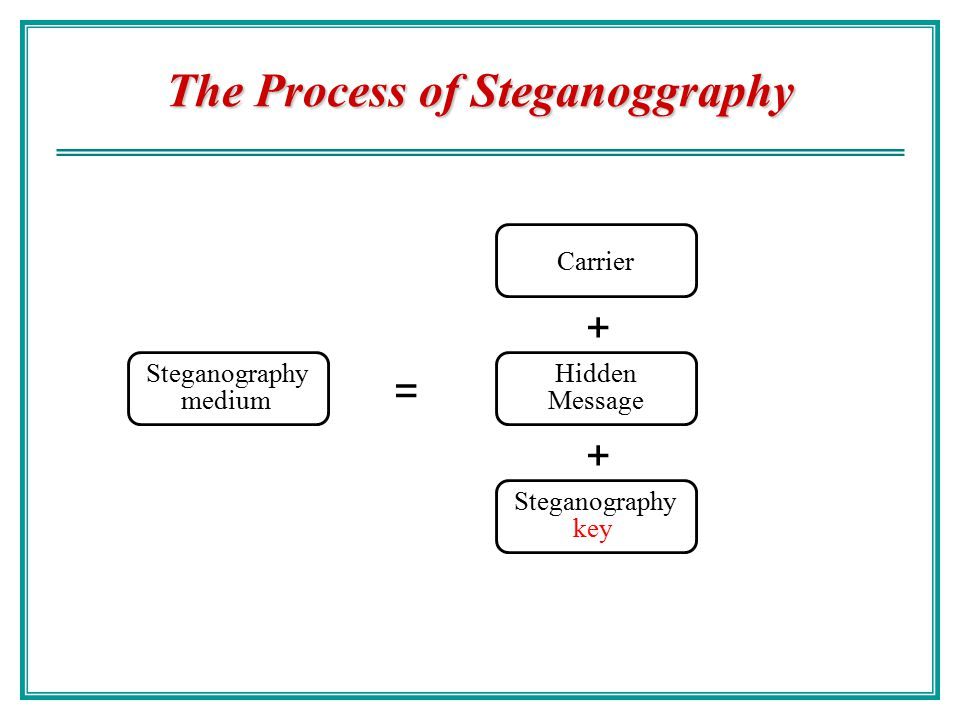 The Process of Steganoggraphy