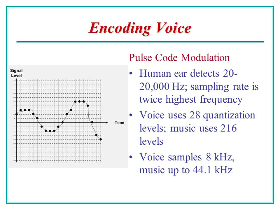 Encoding Voice Pulse Code Modulation