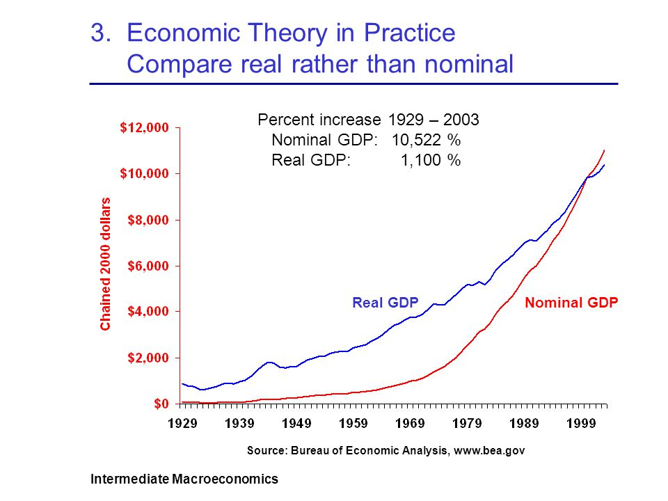 3. Economic Theory in Practice Compare real rather than nominal