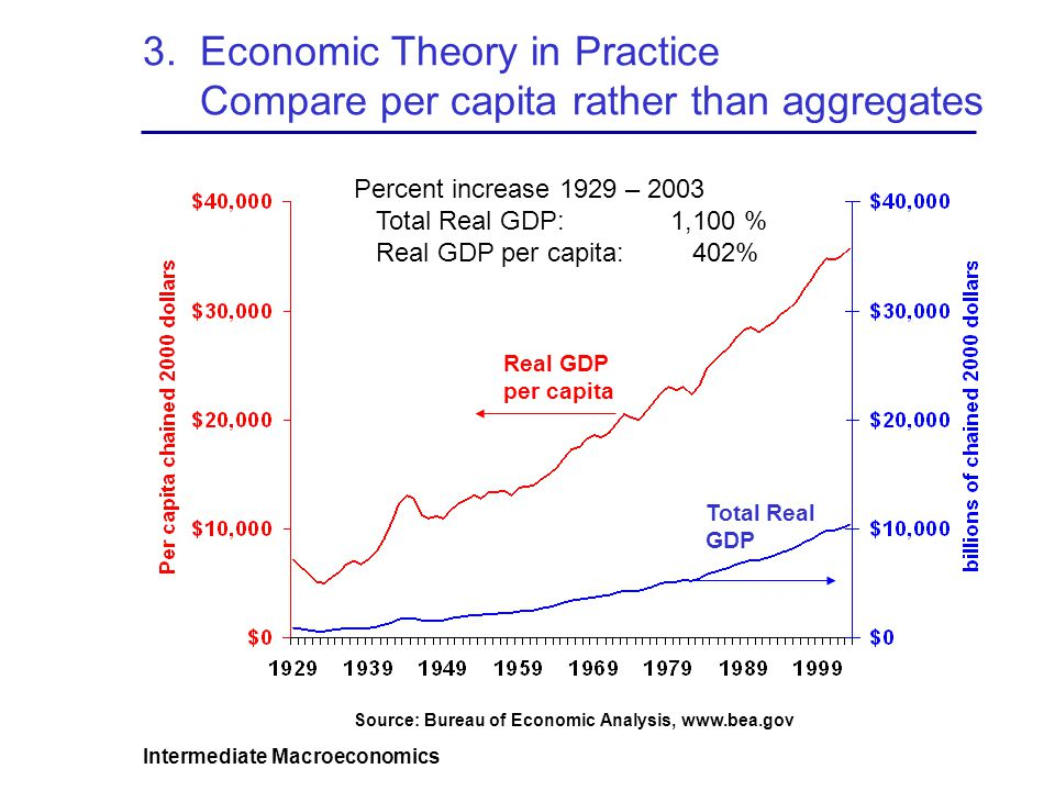 3. Economic Theory in Practice Compare per capita rather than aggregates