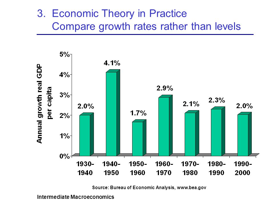 3. Economic Theory in Practice Compare growth rates rather than levels