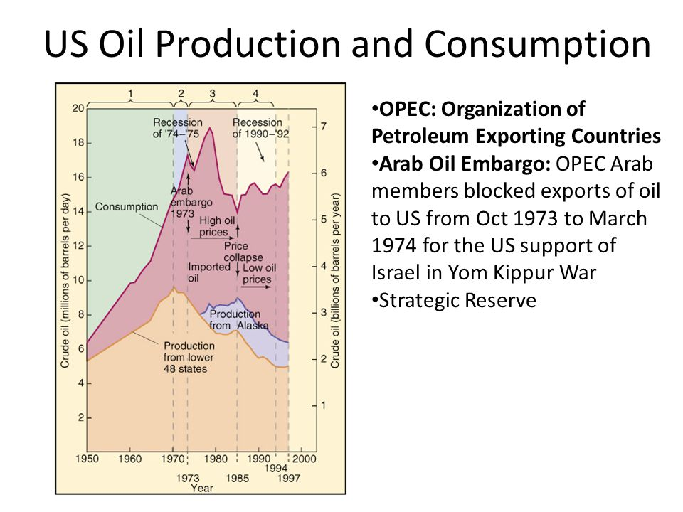 US Oil Production and Consumption