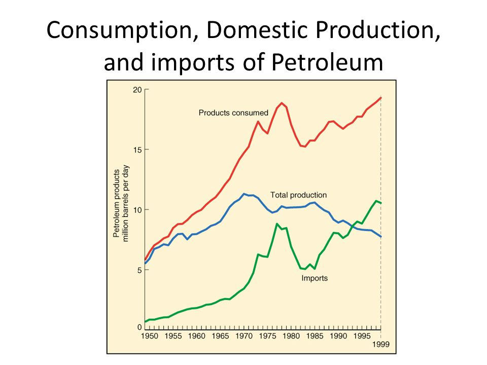 Consumption, Domestic Production, and imports of Petroleum