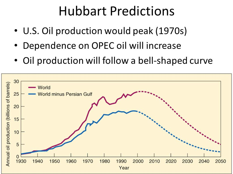 Hubbart Predictions U.S. Oil production would peak (1970s)
