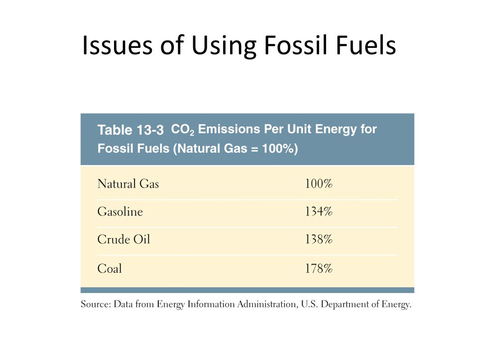 Issues of Using Fossil Fuels