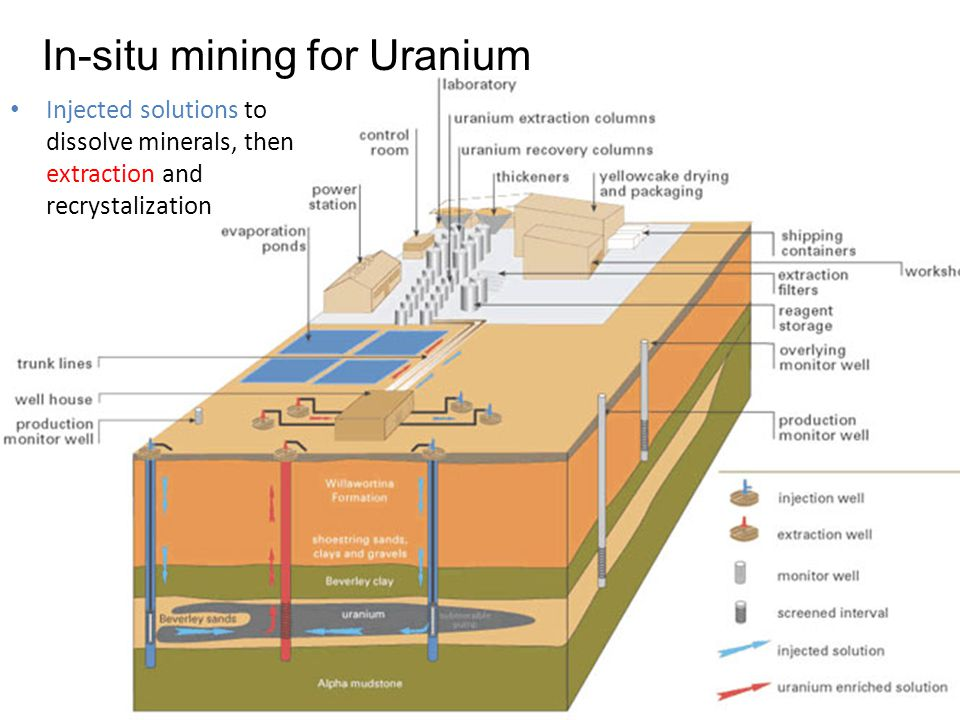 In-situ mining for Uranium