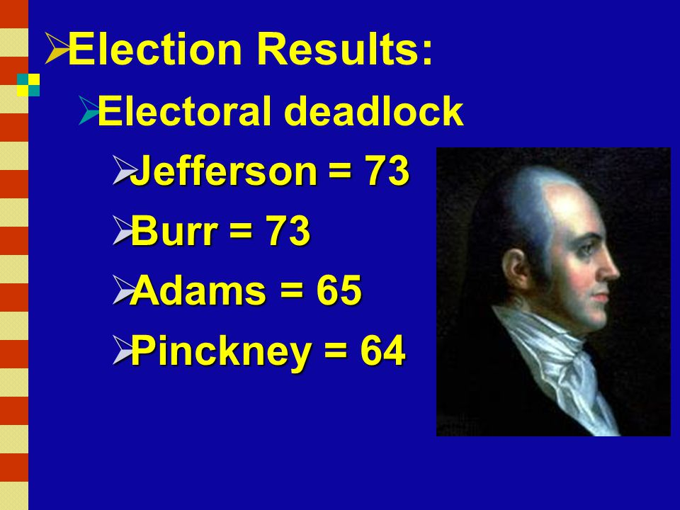 Election Results: Electoral deadlock Jefferson = 73 Burr = 73
