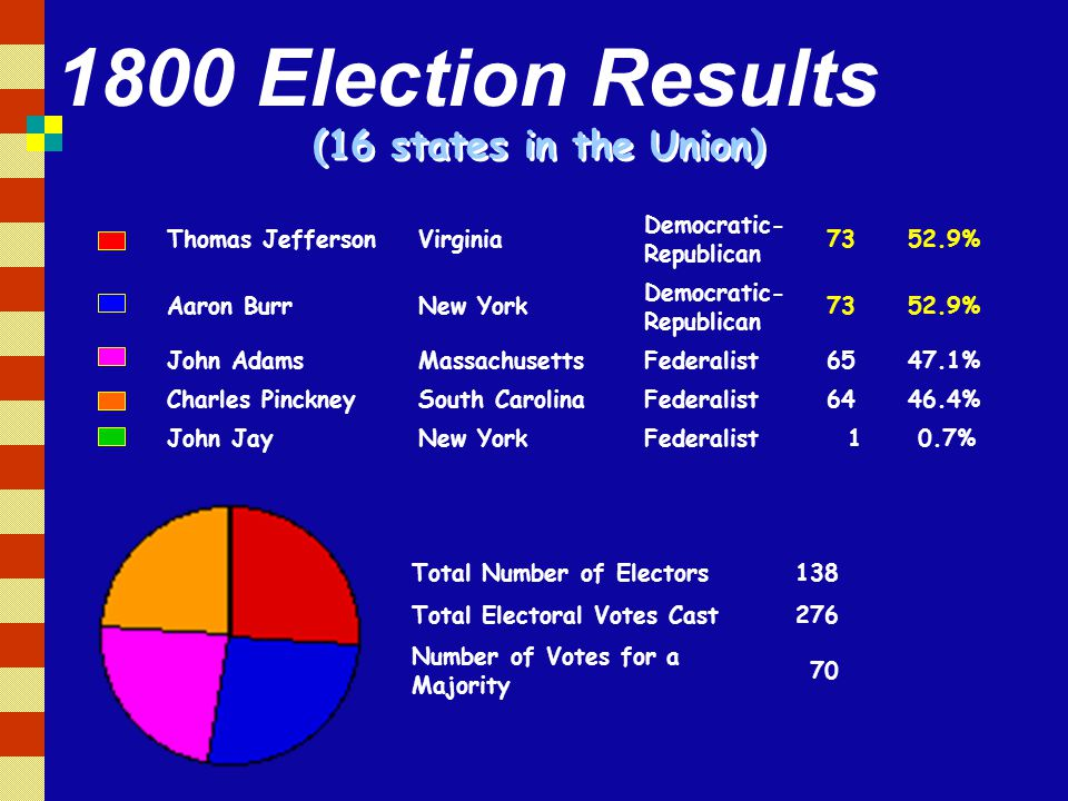 1800 Election Results (16 states in the Union) Thomas Jefferson