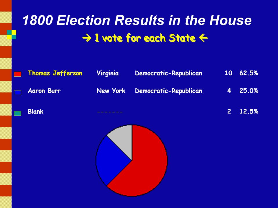 1800 Election Results in the House