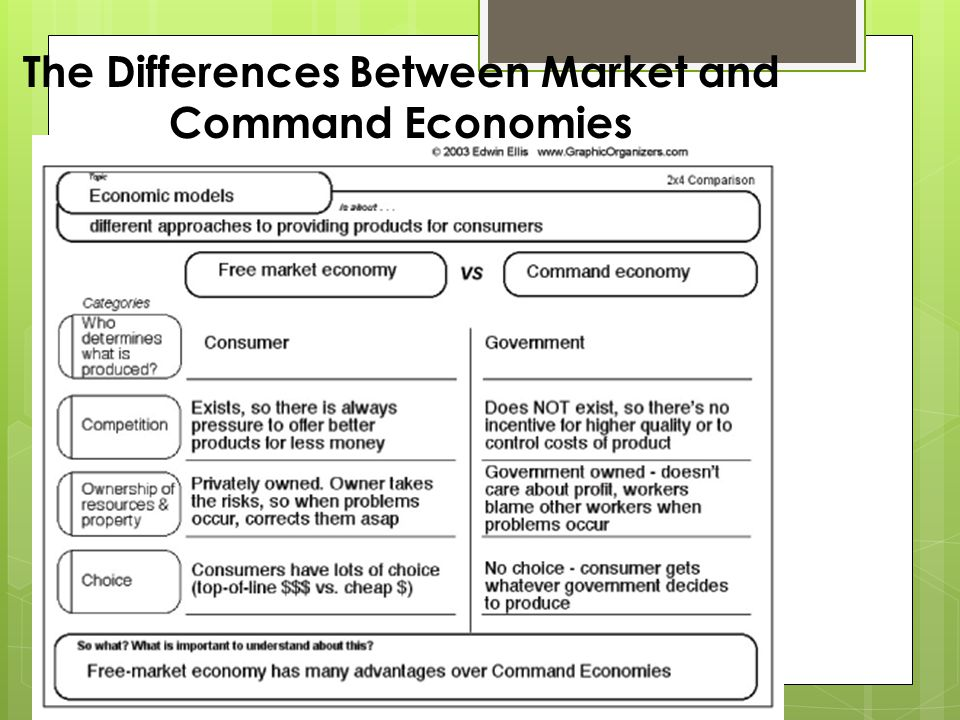 The Differences Between Market and Command Economies