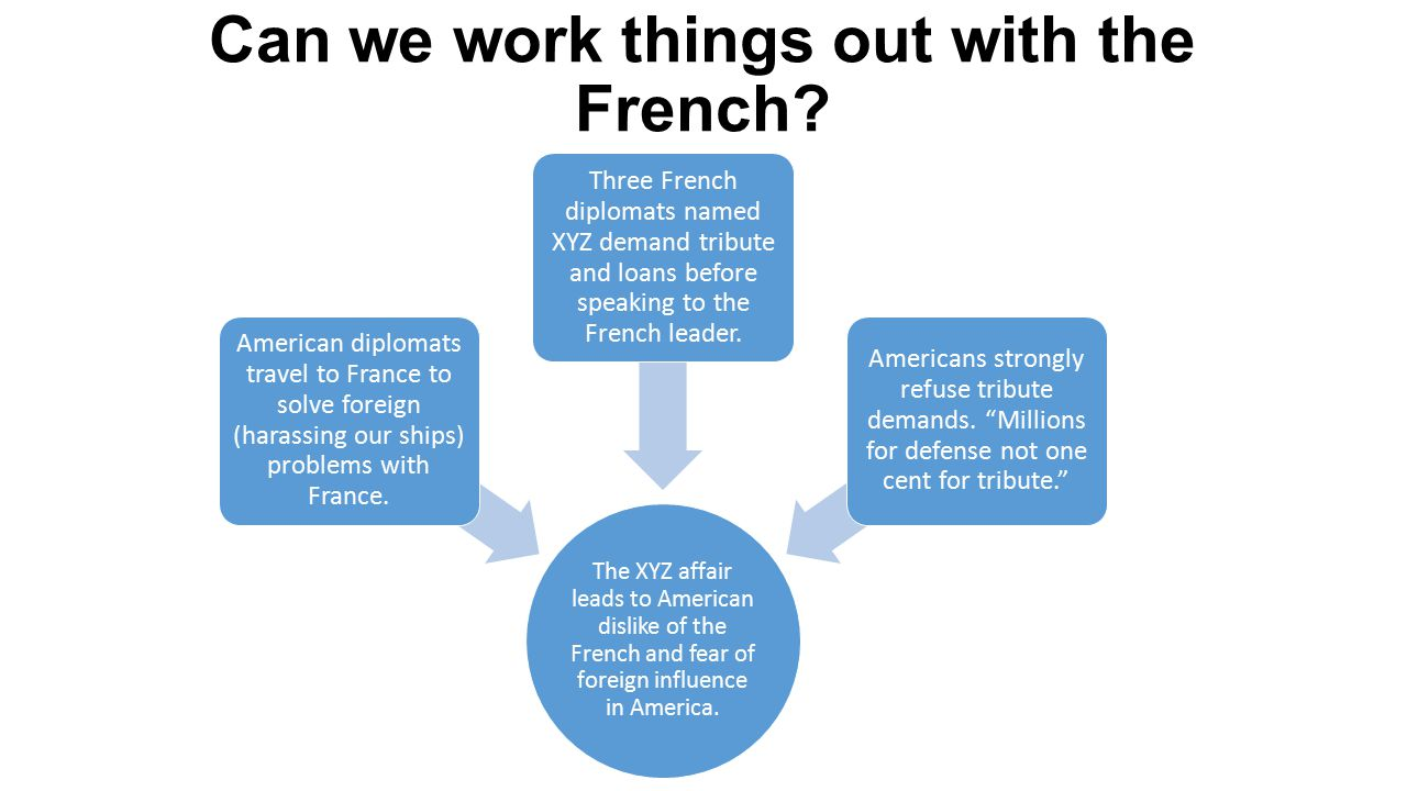 Can we work things out with the French