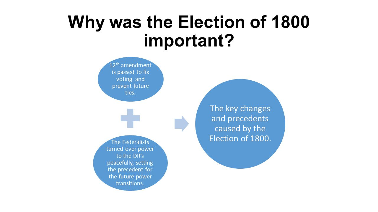 Why was the Election of 1800 important