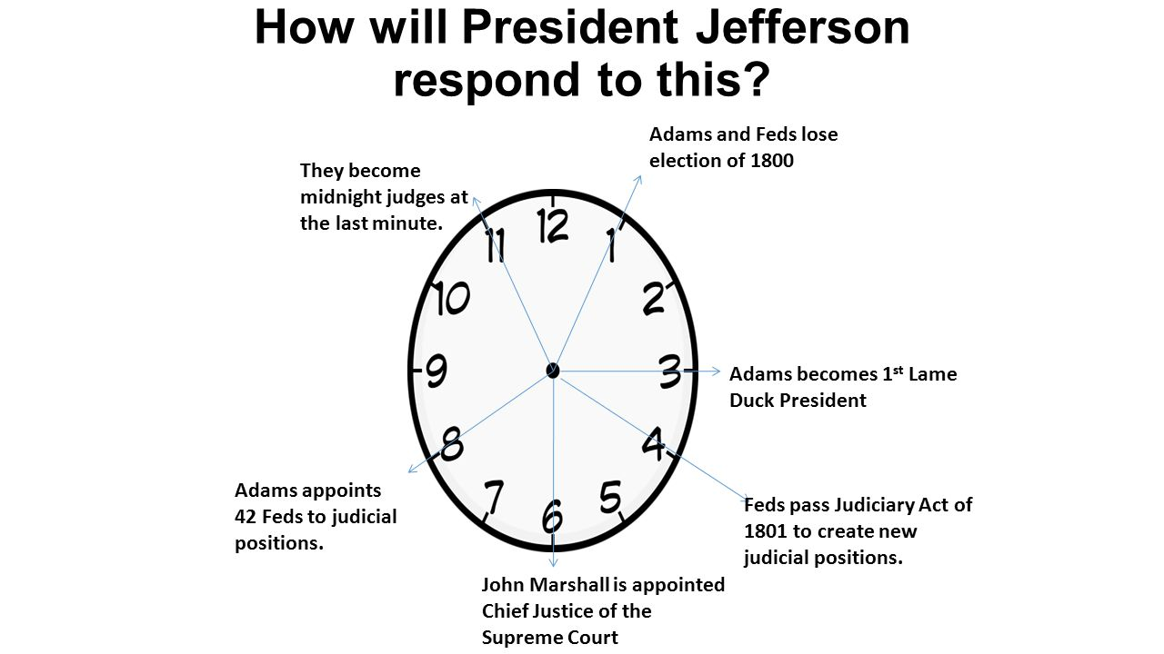 How will President Jefferson respond to this