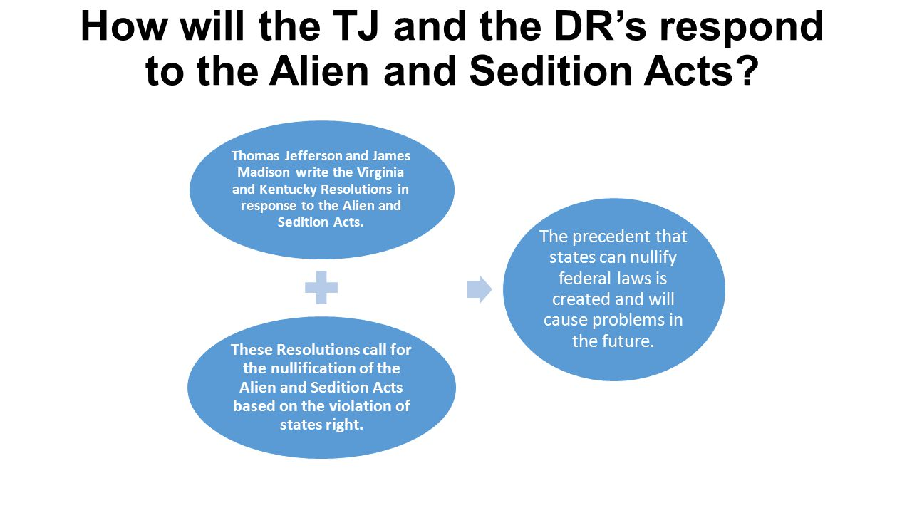 How will the TJ and the DR's respond to the Alien and Sedition Acts