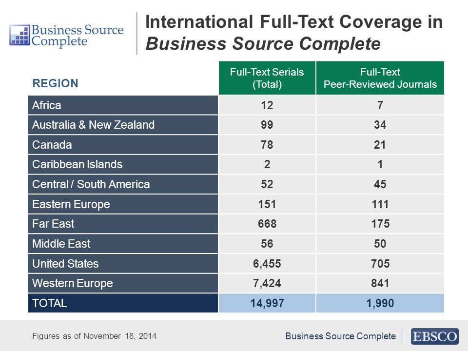 International Full-Text Coverage in Business Source Complete