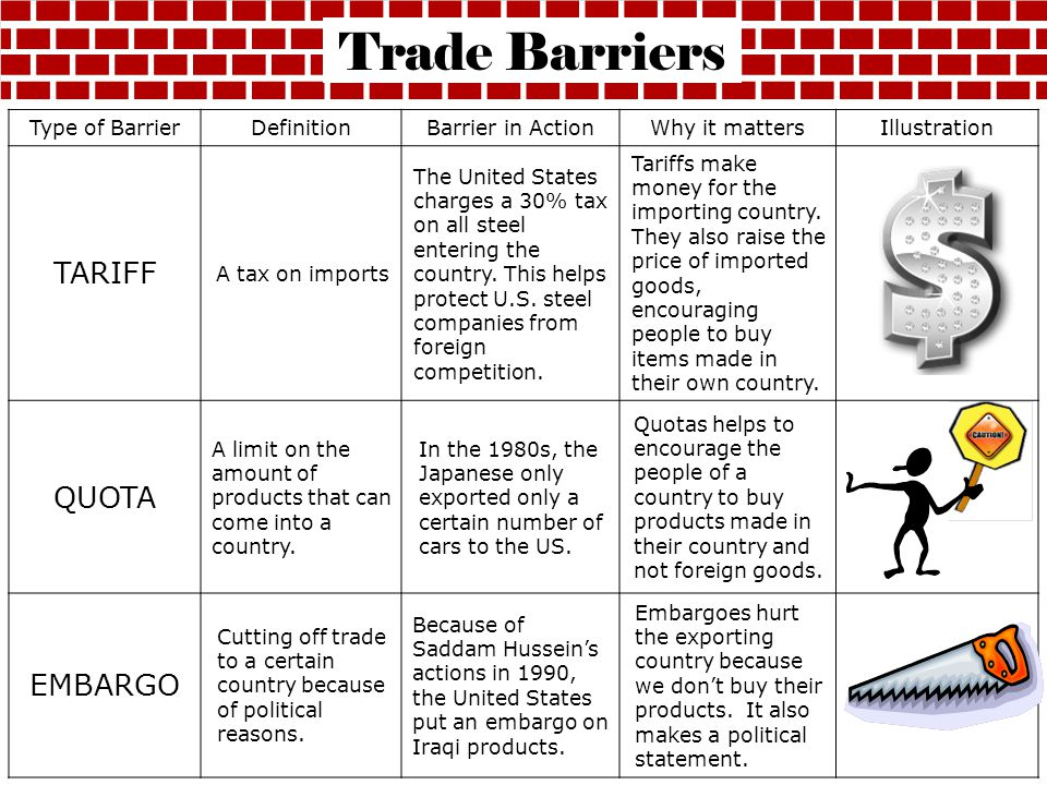 Trade Barriers TARIFF QUOTA EMBARGO Type of Barrier Definition