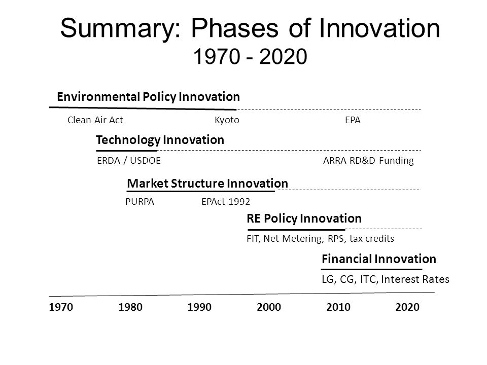 Summary: Phases of Innovation 1970 - 2020