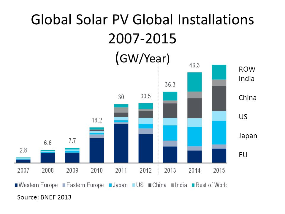 Global Solar PV Global Installations 2007-2015 (GW/Year)