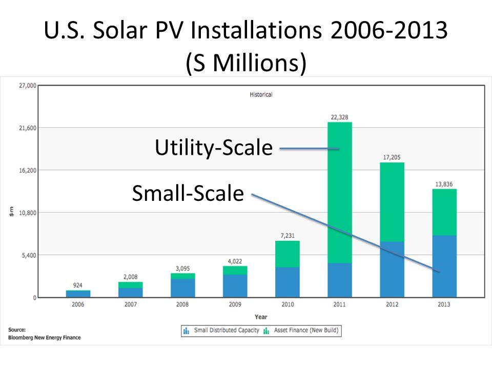 U.S. Solar PV Installations 2006-2013 (S Millions)