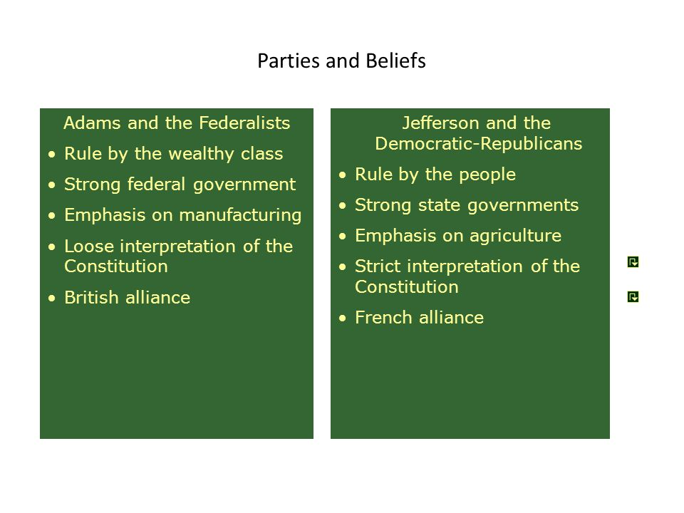 Parties and Beliefs Adams and the Federalists