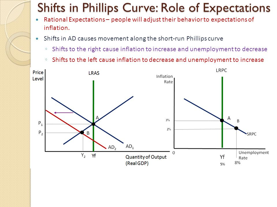 Shifts in Phillips Curve: Role of Expectations