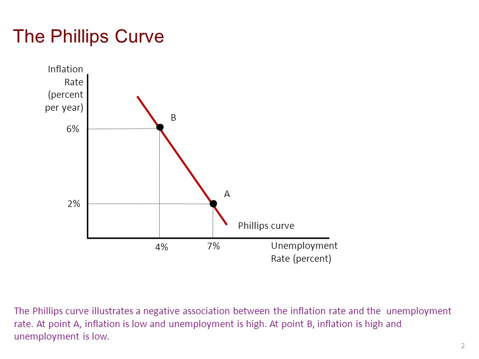 The Phillips Curve Inflation Rate (percent per year) B 6% A 2%
