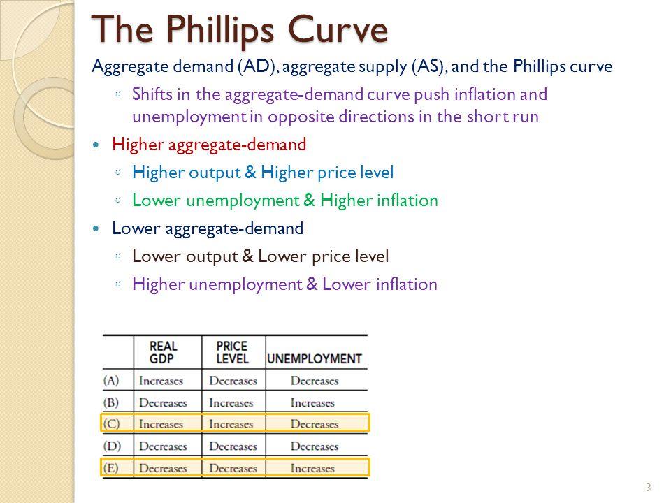 The Phillips Curve Aggregate demand (AD), aggregate supply (AS), and the Phillips curve.