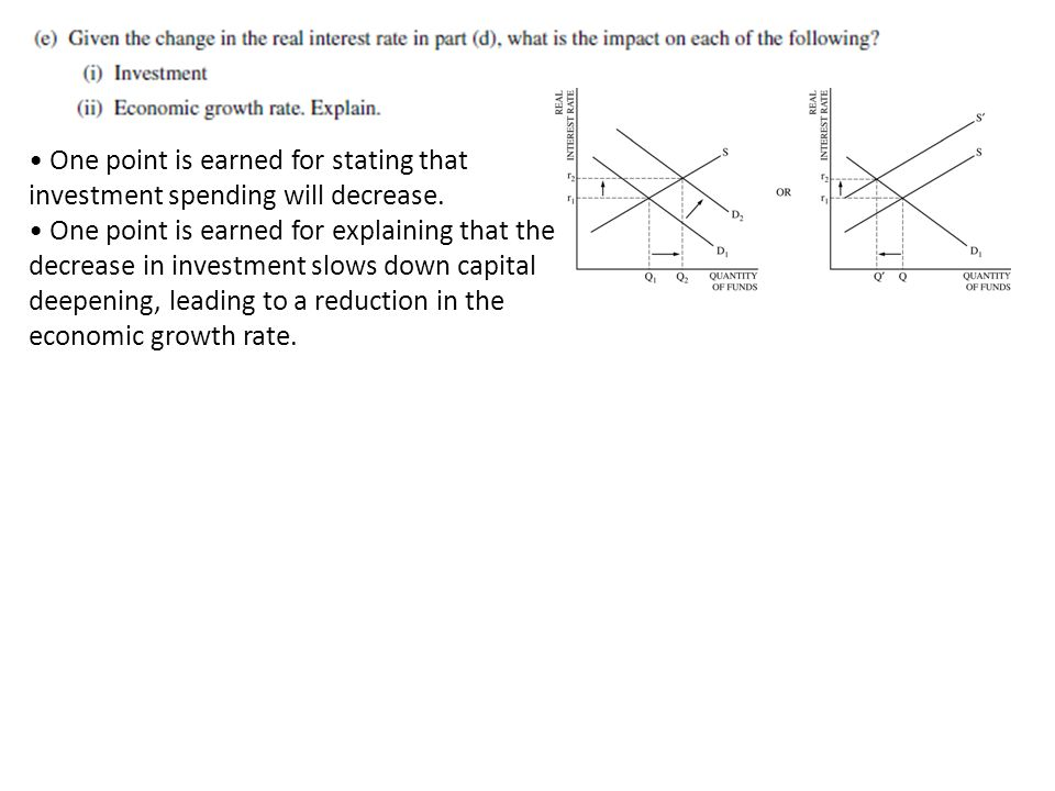 • One point is earned for stating that investment spending will decrease.