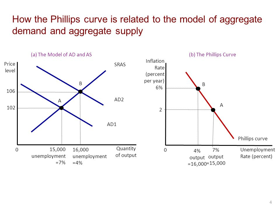 How the Phillips curve is related to the model of aggregate demand and aggregate supply